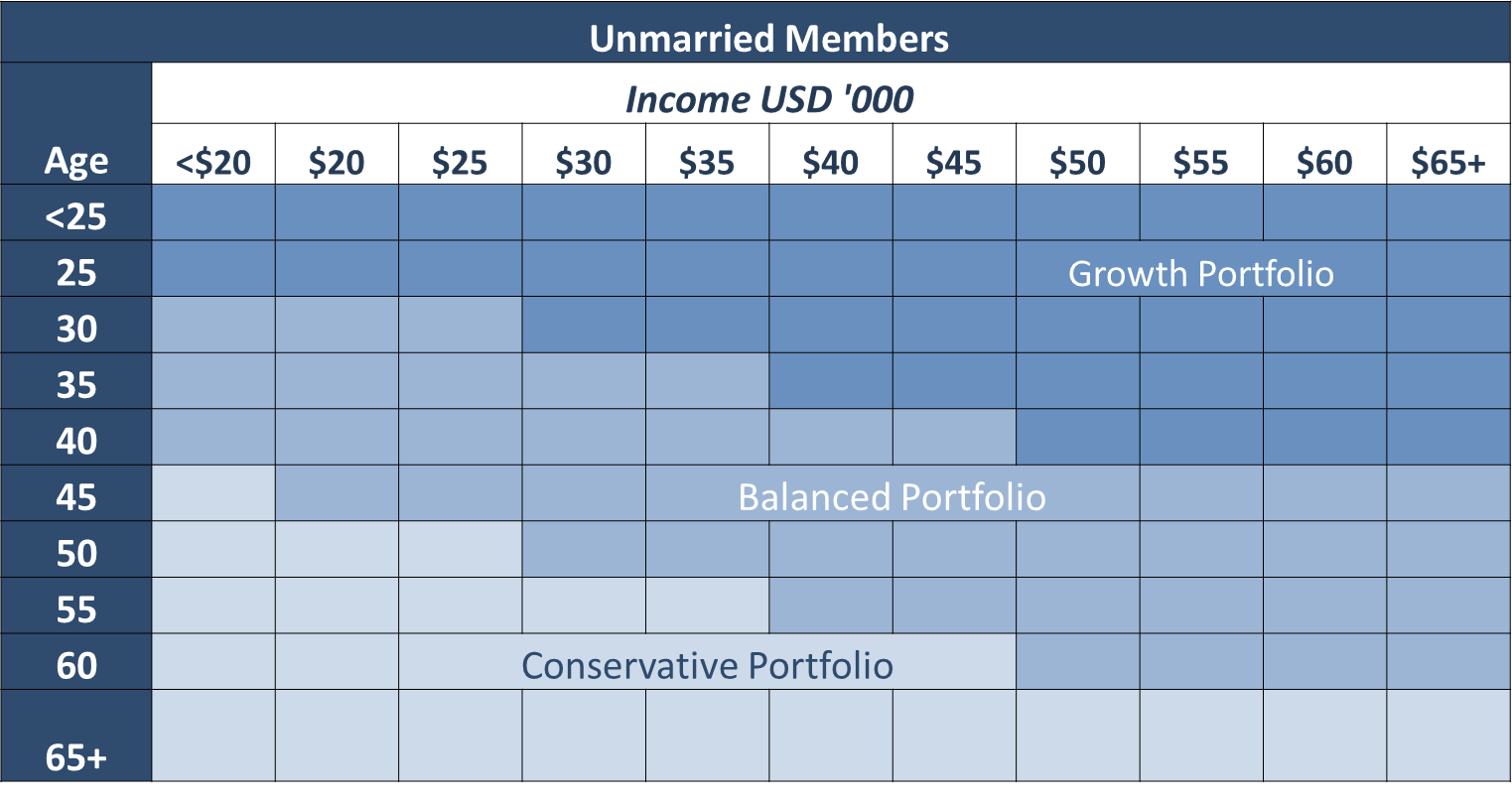 Unmarried_members_Lifecylce_Chart.png