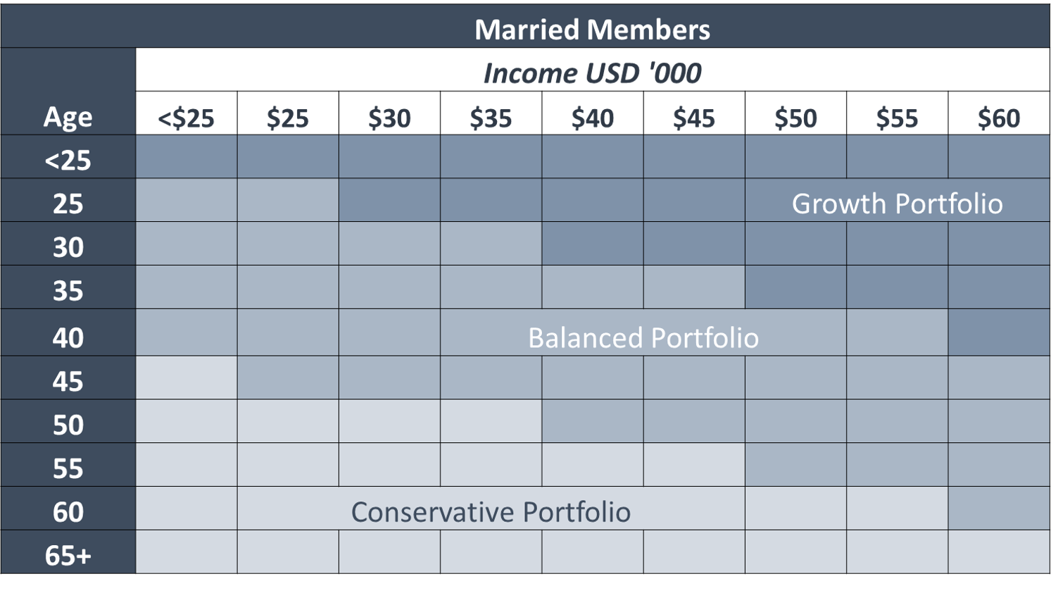 Married_Members_Lifecycle_Chart.png